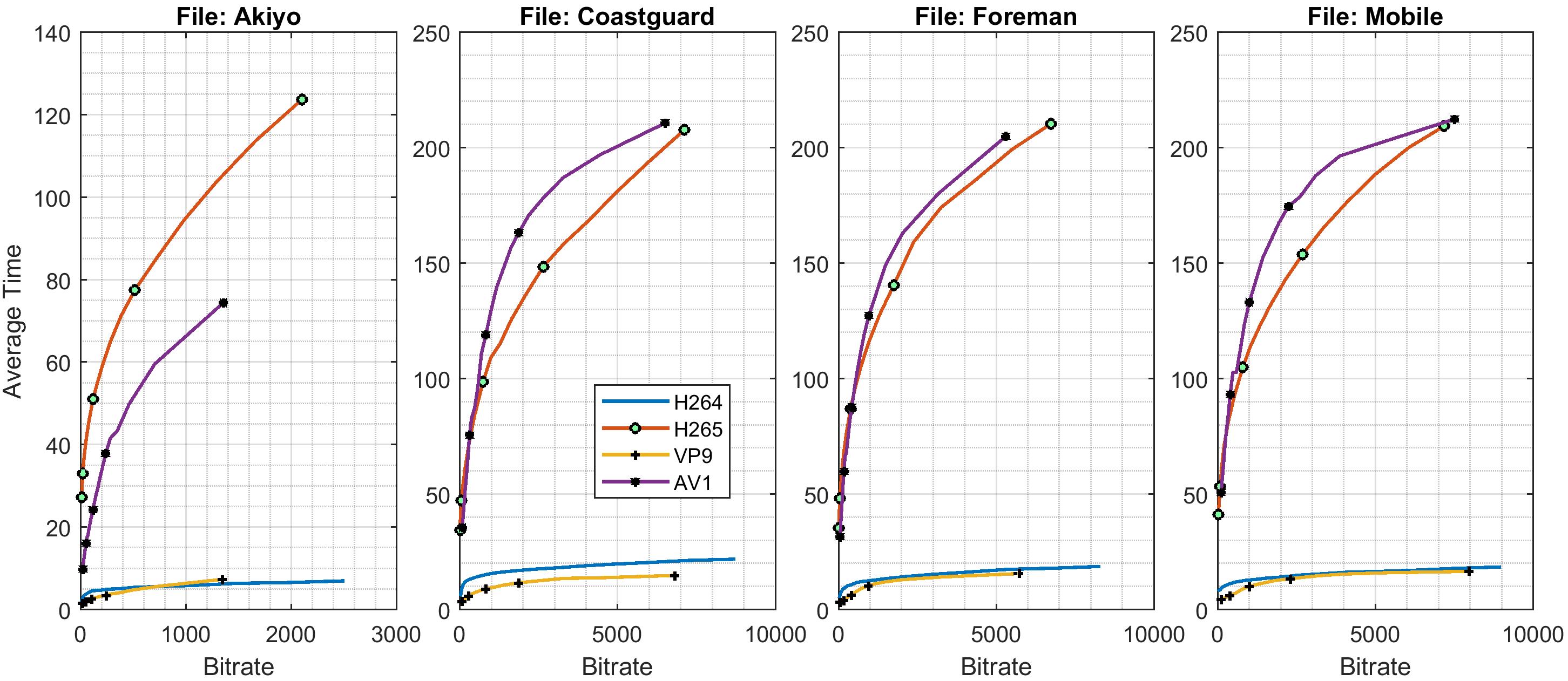 Video Codec Comparison (H 264, H 265, VP9 and AV1): FIGURES